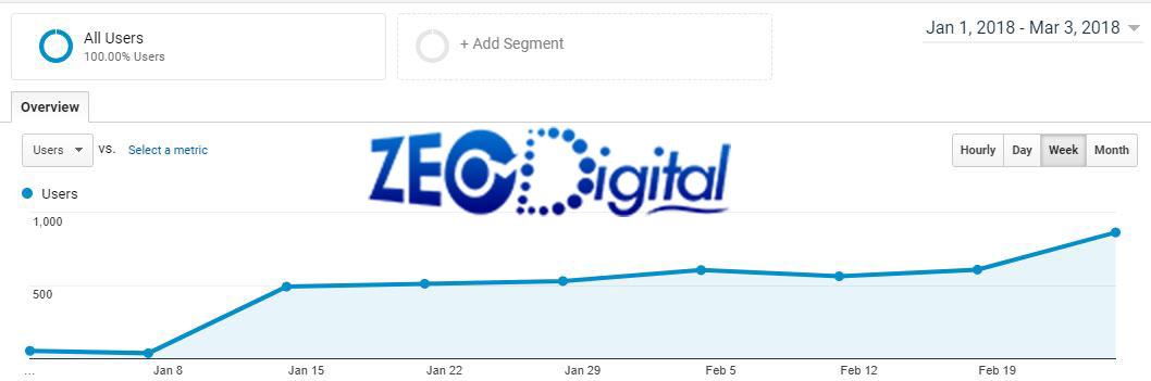 Google analytics report showing increase in SE traffic